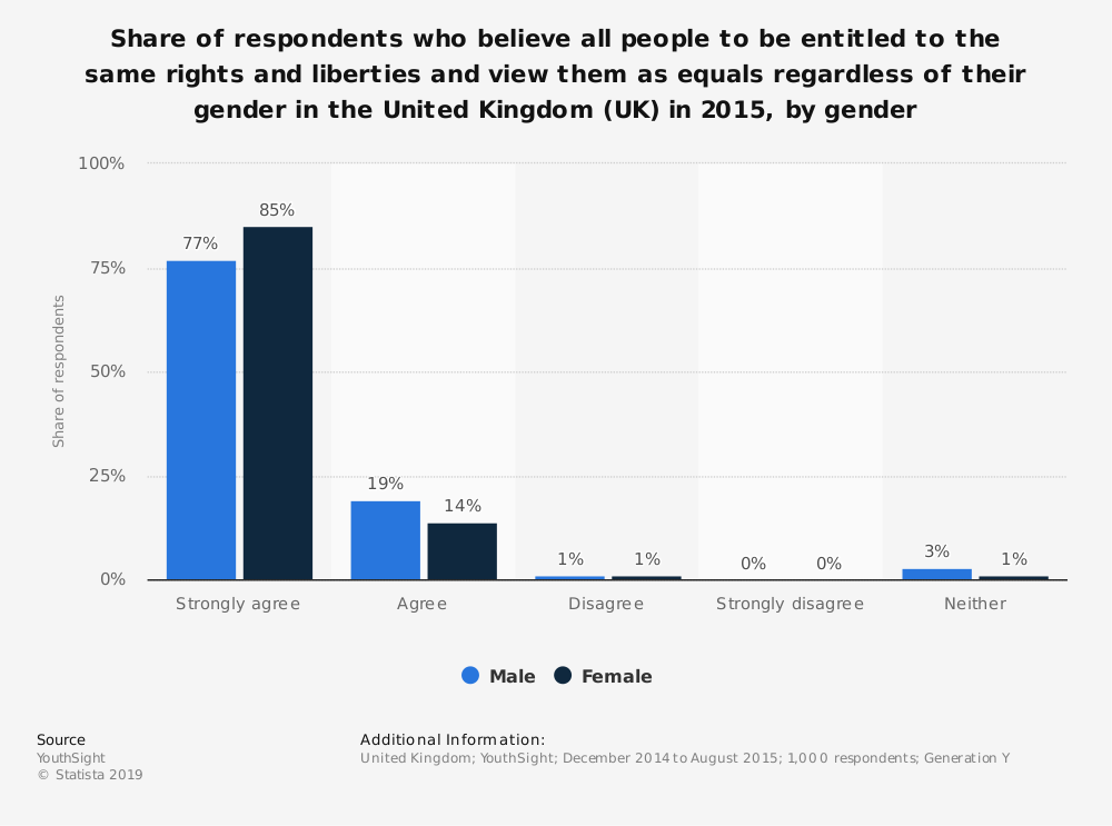 Statistic: Share of respondents who believe all people to be entitled to the same rights and liberties and view them as equals regardless of their gender in the United Kingdom (UK) in 2015, by gender | Statista