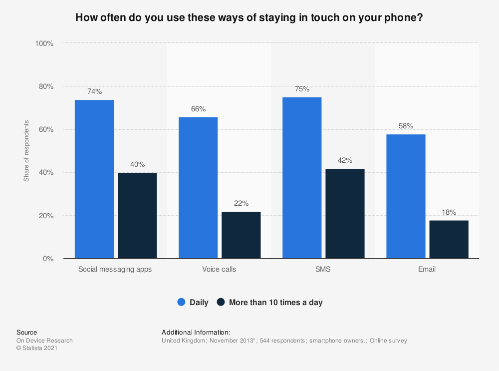 Statistic: How often do you use these ways of staying in touch on your phone? | Statista