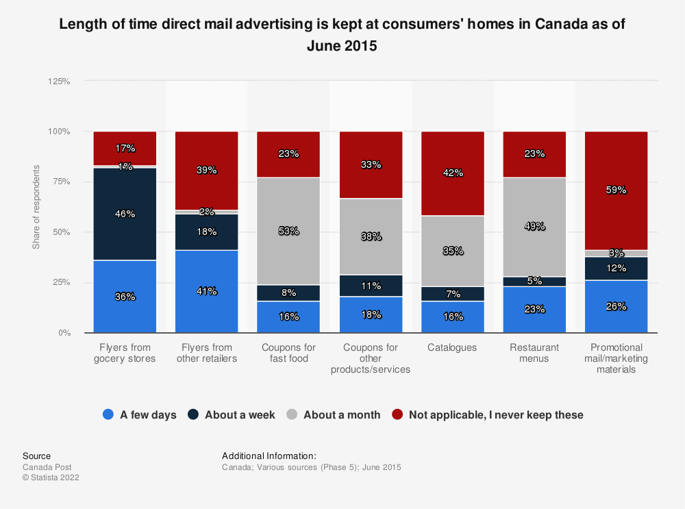 Statistic: Length of time direct mail advertising is kept at consumers' homes in Canada as of June 2015 | Statista