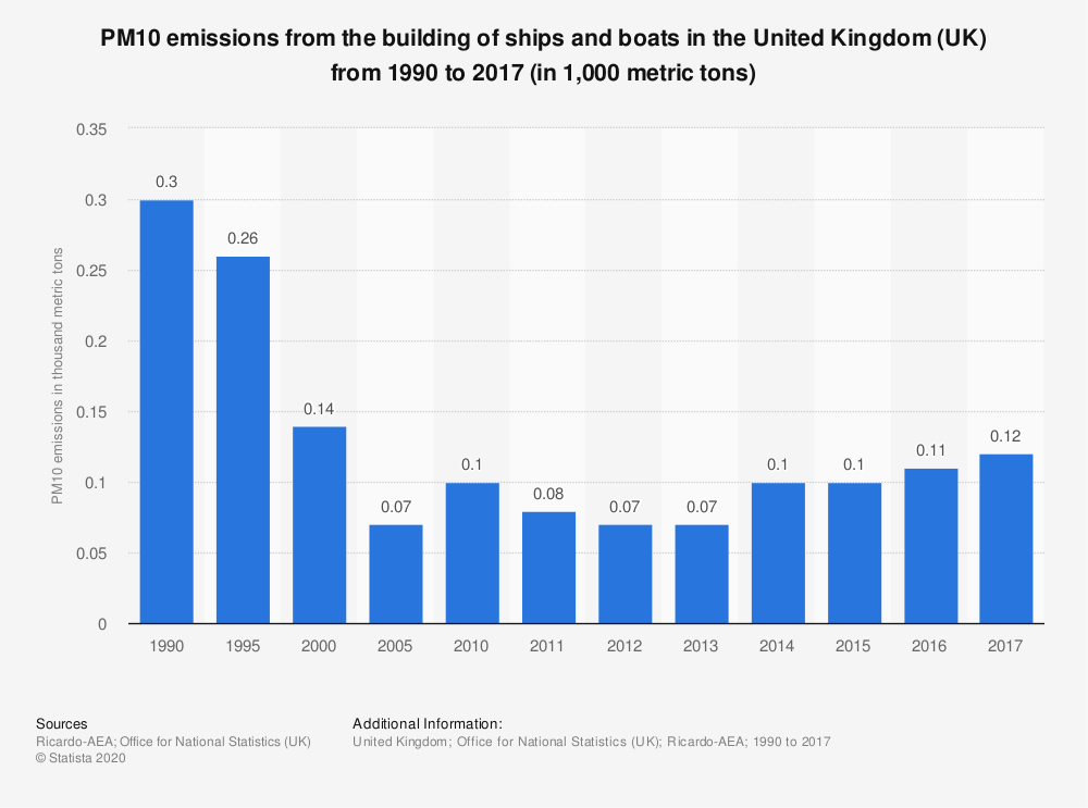 Statistic: PM10 emissions from the building of ships and boats in the United Kingdom (UK) from 1990 to 2017 (in 1,000 metric tons) | Statista