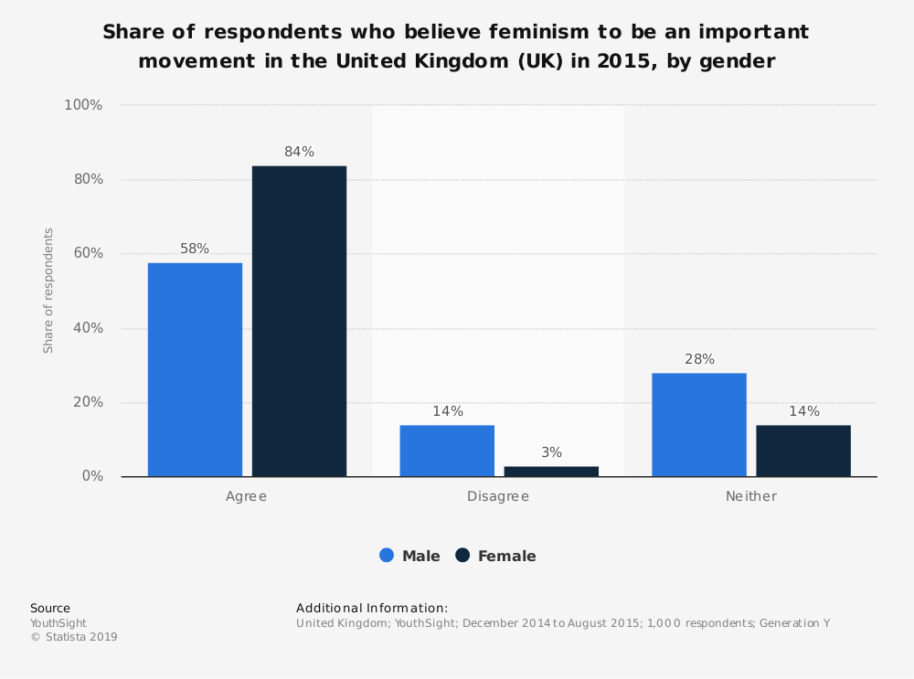 Statistic: Share of respondents who believe feminism to be an important movement in the United Kingdom (UK) in 2015, by gender | Statista