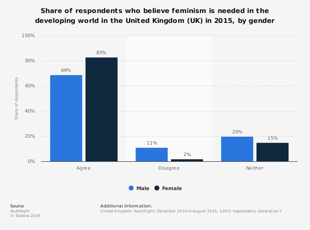 Statistic: Share of respondents who believe feminism is needed in the developing world in the United Kingdom (UK) in 2015, by gender | Statista
