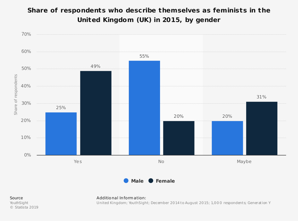 Statistic: Share of respondents who describe themselves as feminists in the United Kingdom (UK) in 2015, by gender | Statista