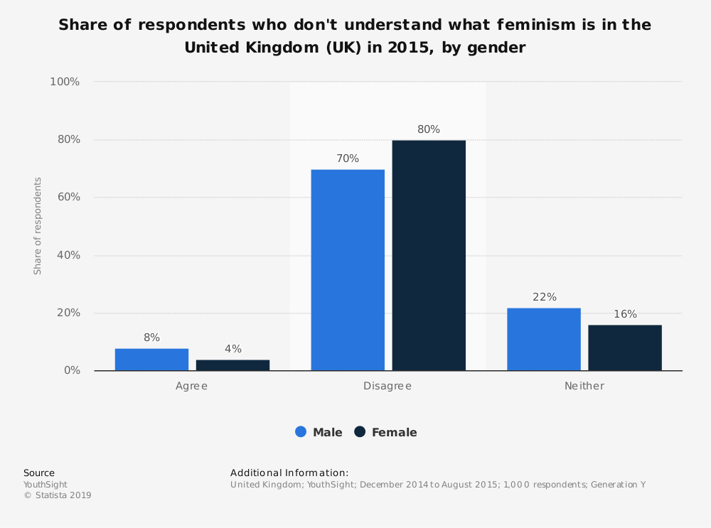 Statistic: Share of respondents who don't understand what feminism is in the United Kingdom (UK) in 2015, by gender | Statista