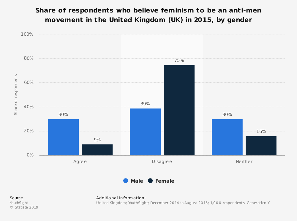 Statistic: Share of respondents who believe feminism to be an anti-men movement in the United Kingdom (UK) in 2015, by gender | Statista