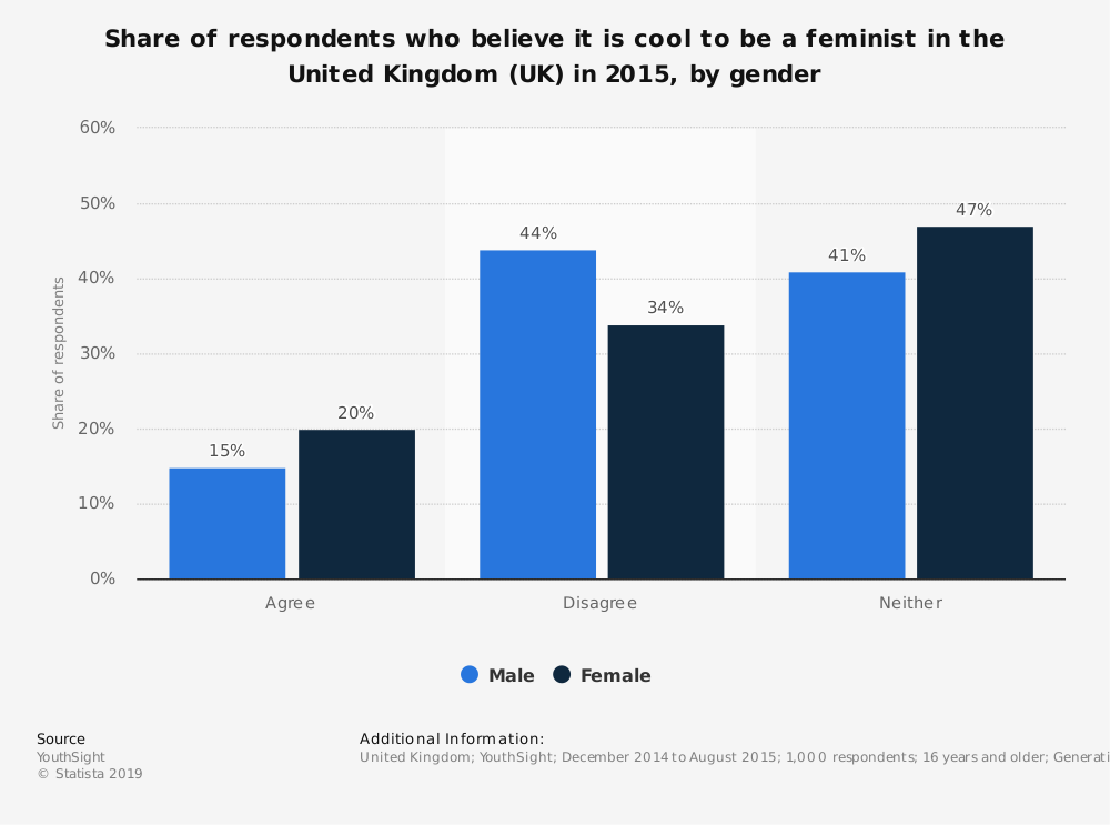 Statistic: Share of respondents who believe it is cool to be a feminist in the United Kingdom (UK) in 2015, by gender | Statista