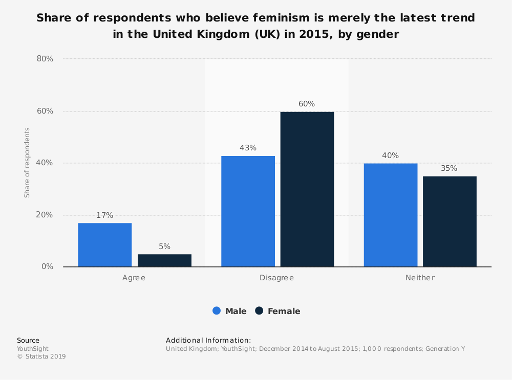 Statistic: Share of respondents who believe feminism is merely the latest trend in the United Kingdom (UK) in 2015, by gender | Statista