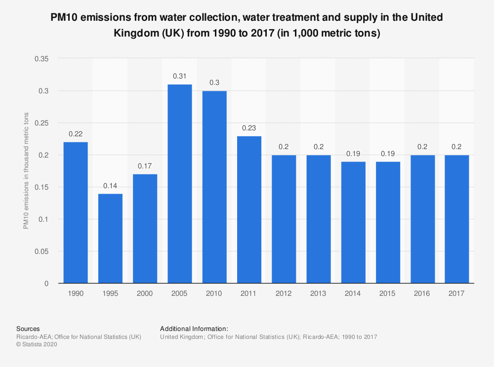 Statistic: PM10 emissions from water collection, water treatment and supply in the United Kingdom (UK) from 1990 to 2016 (in 1,000 metric tons) | Statista