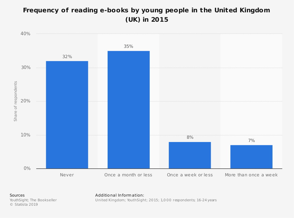 Statistic: Frequency of reading e-books by young people in the United Kingdom (UK) in 2015 | Statista