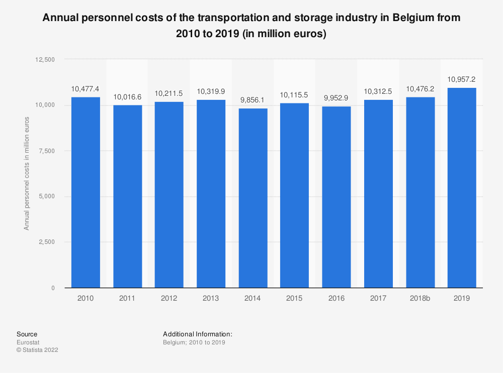 Statistic: Annual personnel costs of the transportation and storage industry in Belgium from 2008 to 2016 (in million euros) | Statista