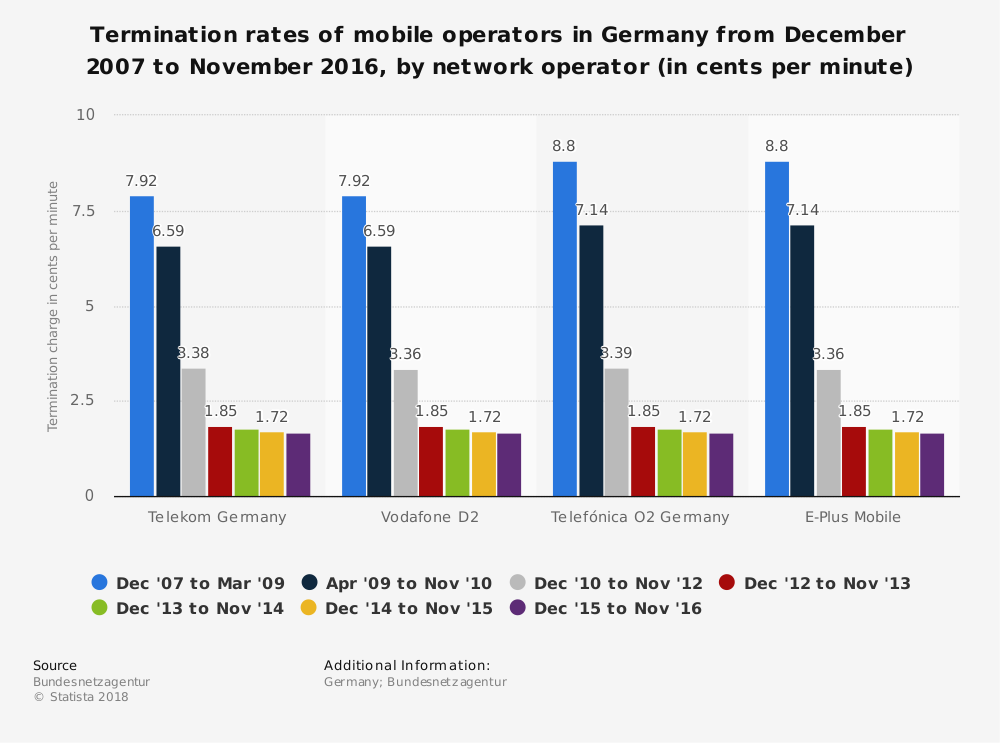 Statistic: Termination rates of mobile operators in Germany from December 2007 to November 2016, by network operator (in cents per minute) | Statista