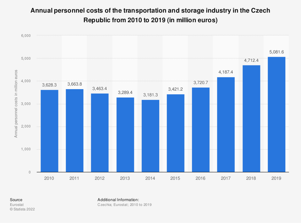 Statistic: Annual personnel costs of the transportation and storage industry in the Czech Republic from 2008 to 2016 (in million euros) | Statista