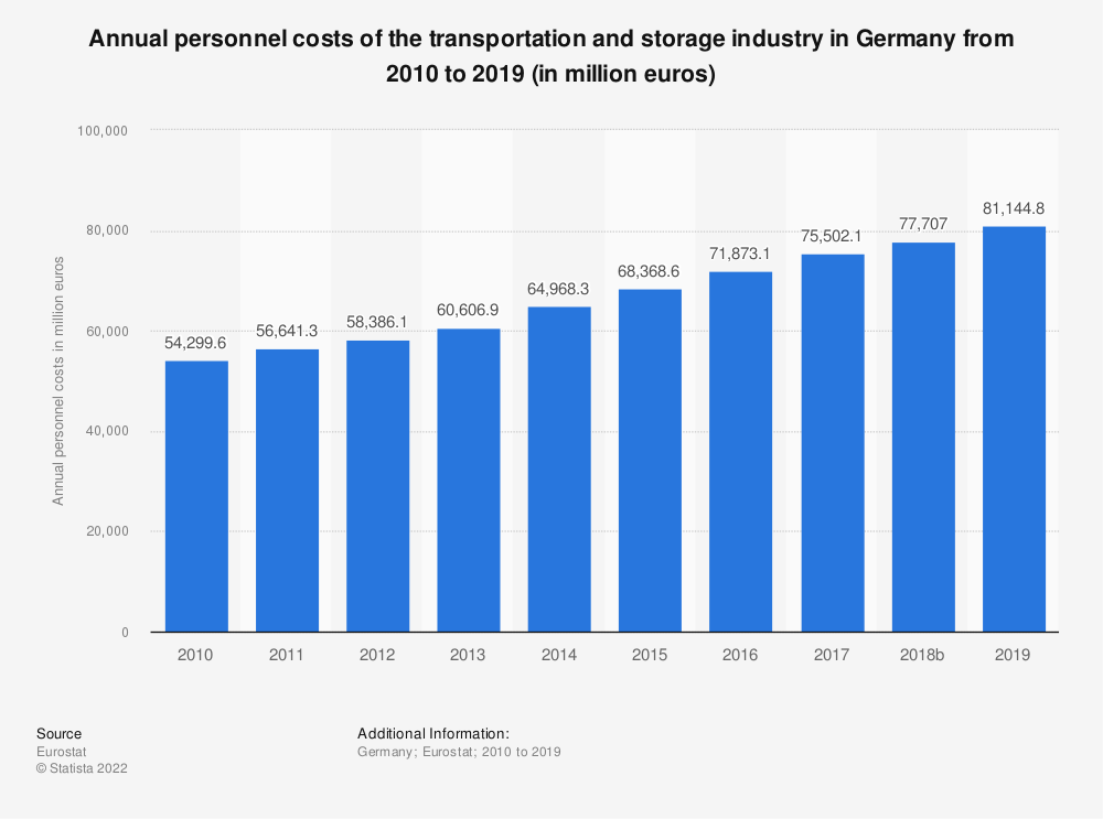 Statistic: Annual personnel costs of the transportation and storage industry in Germany from 2008 to 2016 (in million euros) | Statista