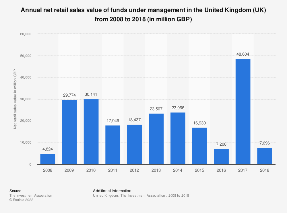 Statistic: Annual net retail sales value of funds under management in the United Kingdom (UK) from 2008 to 2018 (in million GBP) | Statista