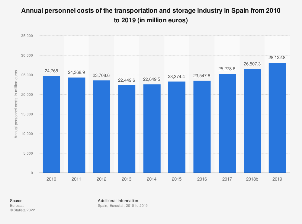 Statistic: Annual personnel costs of the transportation and storageindustry in Spain from 2008 to 2016 (in million euros) | Statista