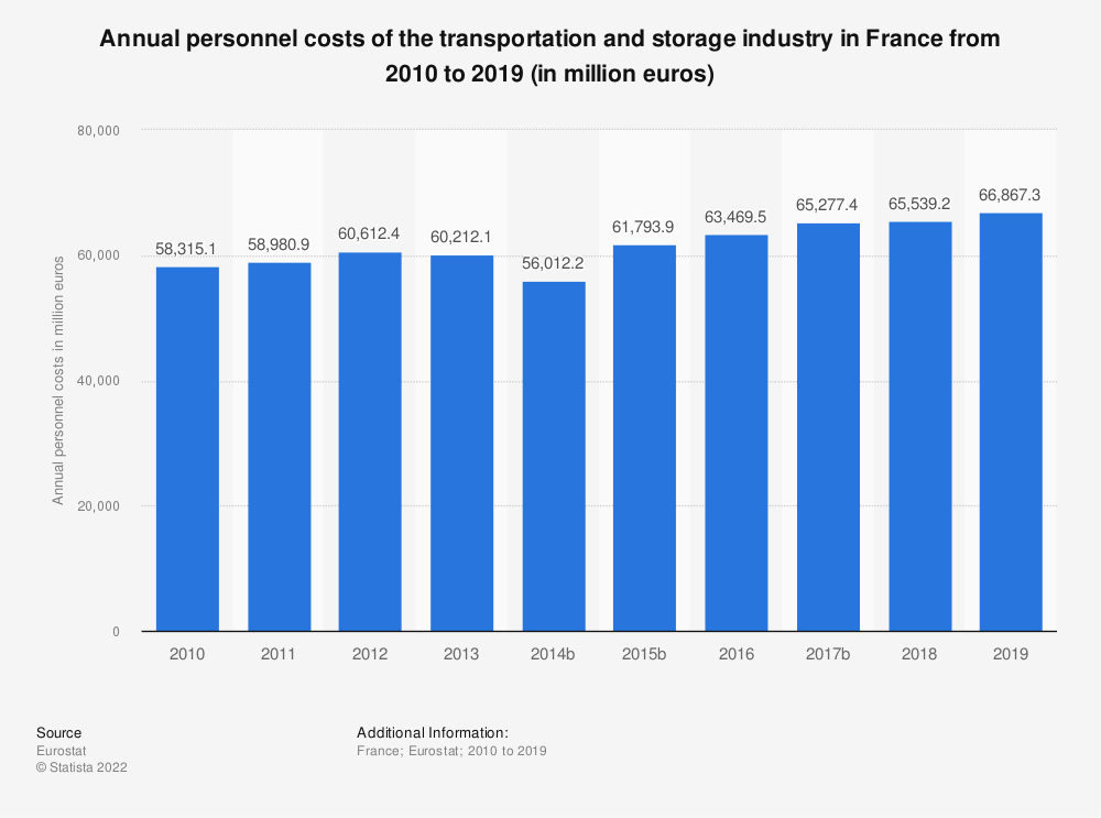 Statistic: Annual personnel costs of the transportation and storageindustry in France from 2009 to 2016 (in million euros) | Statista