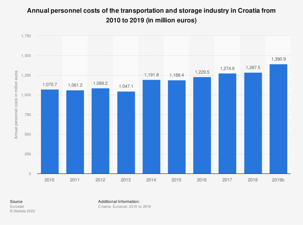Statistic: Annual personnel costs of the transportation and storage industry in Croatia from 2008 to 2016 (in million euros) | Statista