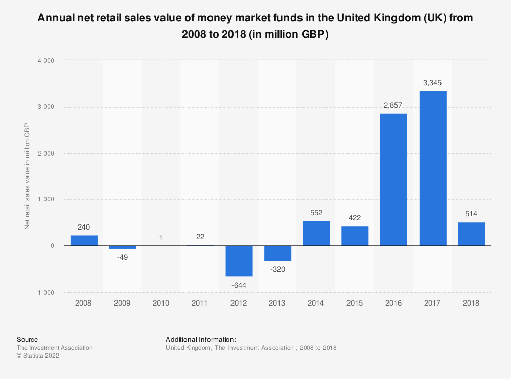 Statistic: Annual net retail sales value of money market funds in the United Kingdom (UK) from 2008 to 2017 (in million GBP) | Statista