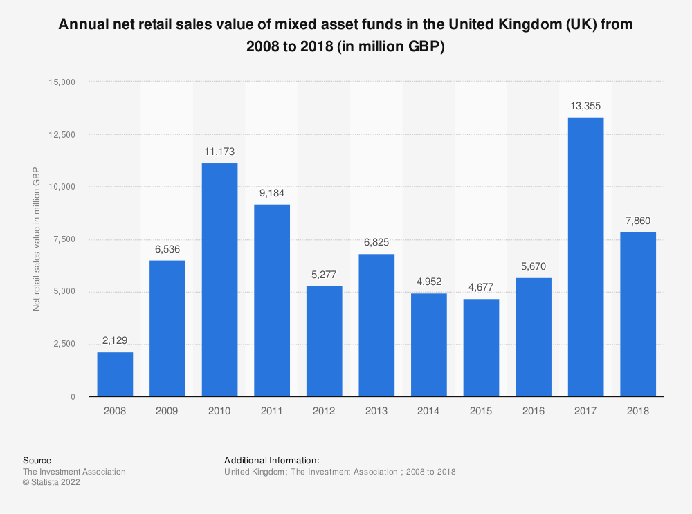 Statistic: Annual net retail sales value of mixed asset funds in the United Kingdom (UK) from 2008 to 2018 (in million GBP) | Statista
