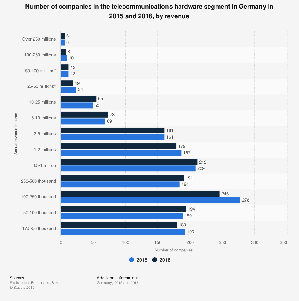 Statistic: Number of companies in the telecommunications hardware segment in Germany in 2015 and 2016, by revenue | Statista