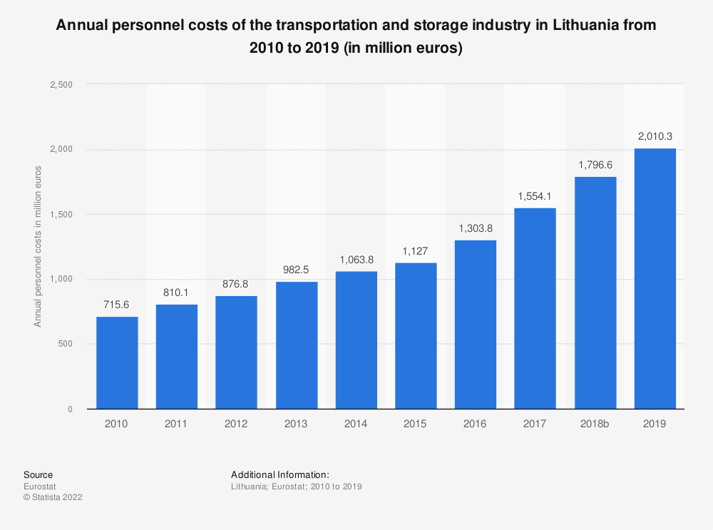 Statistic: Annual personnel costs of the transportation and storageindustry in Lithuania from 2008 to 2016 (in million euros) | Statista