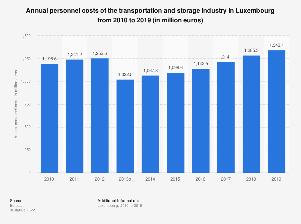 Statistic: Annual personnel costs of the transportation and storageindustry in Luxembourg from 2008 to 2016 (in million euros) | Statista