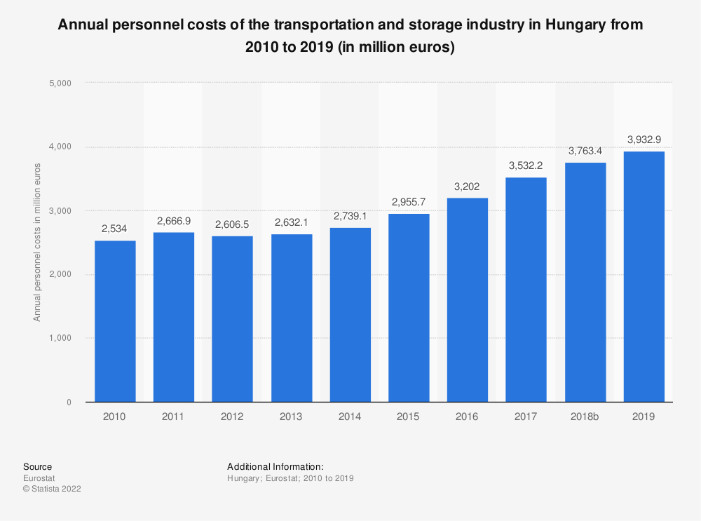 Statistic: Annual personnel costs of the transportation and storageindustry in Hungary from 2008 to 2016 (in million euros) | Statista