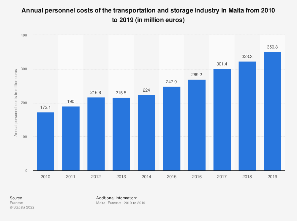 Statistic: Annual personnel costs of the transportation and storage industry in Malta from 2008 to 2016 (in million euros) | Statista