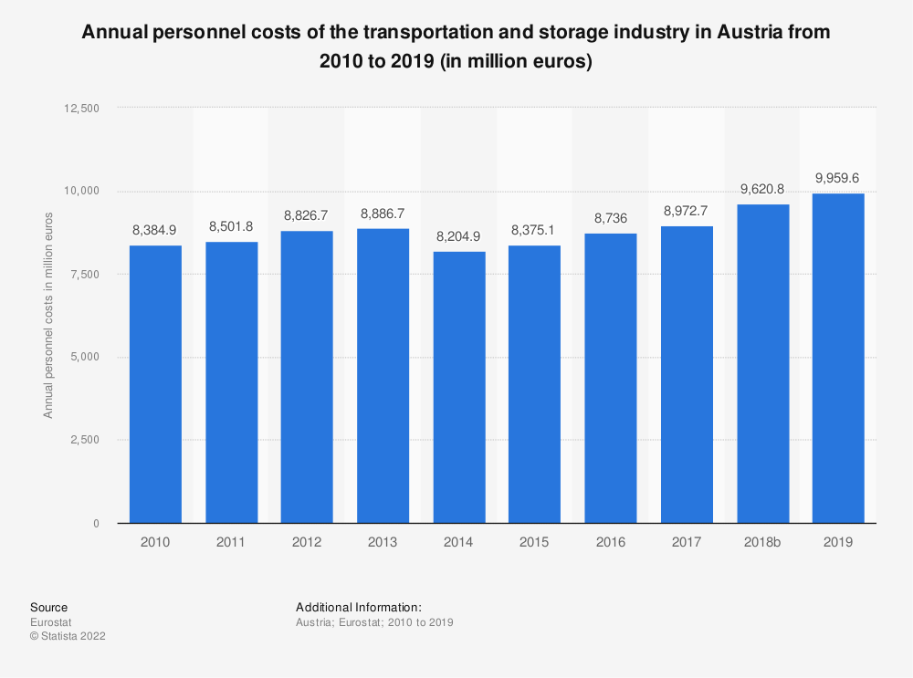 Statistic: Annual personnel costs of the transportation and storage industry in Austria from 2008 to 2016 (in million euros) | Statista