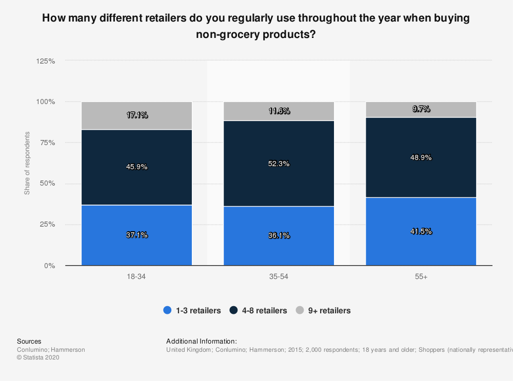 Statistic: How many different retailers do you regularly use throughout the year when buying non-grocery products? | Statista