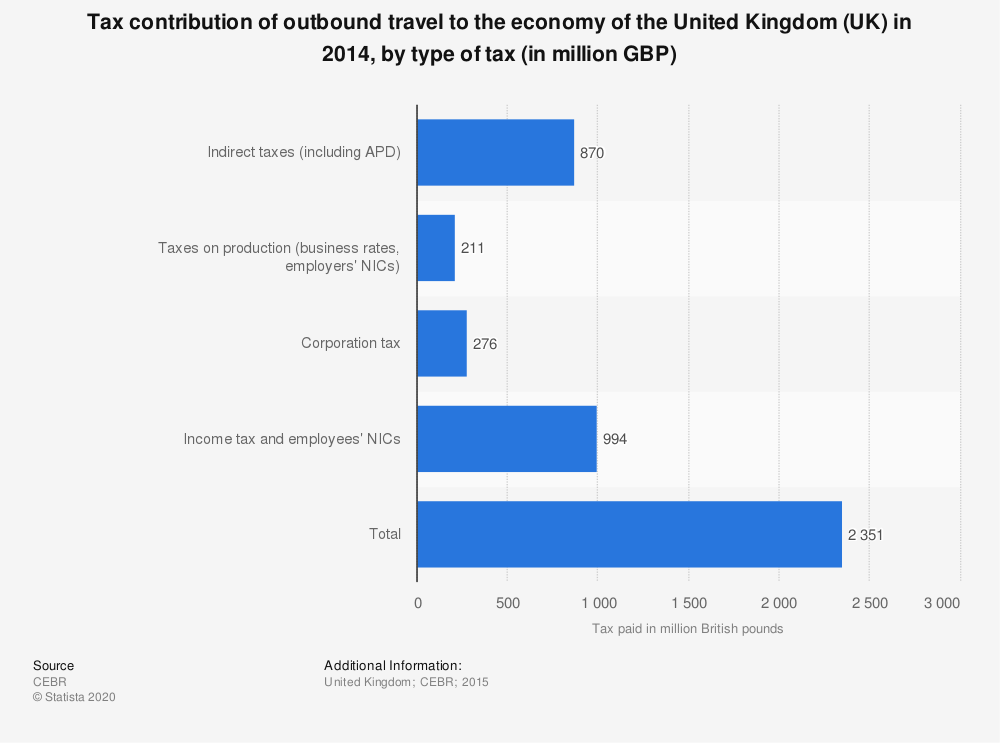 Statistic: Tax contribution of outbound travel to the economy of the United Kingdom (UK) in 2014, by type of tax (in million GBP) | Statista