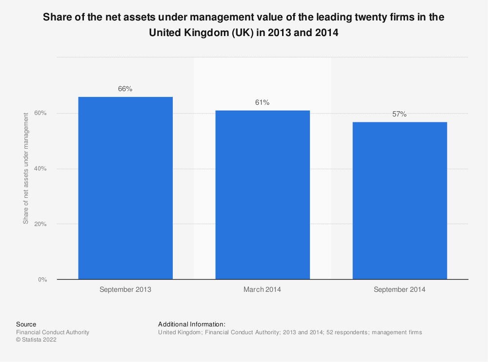 Statistic: Share of the net assets under management value of the leading twenty firms in the United Kingdom (UK) in 2013 and 2014 | Statista