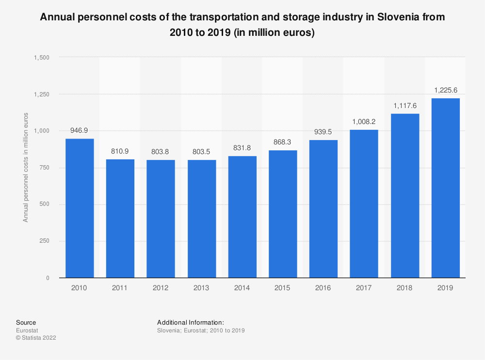 Statistic: Annual personnel costs of the transportation and storage industry in Slovenia from 2008 to 2016 (in million euros) | Statista