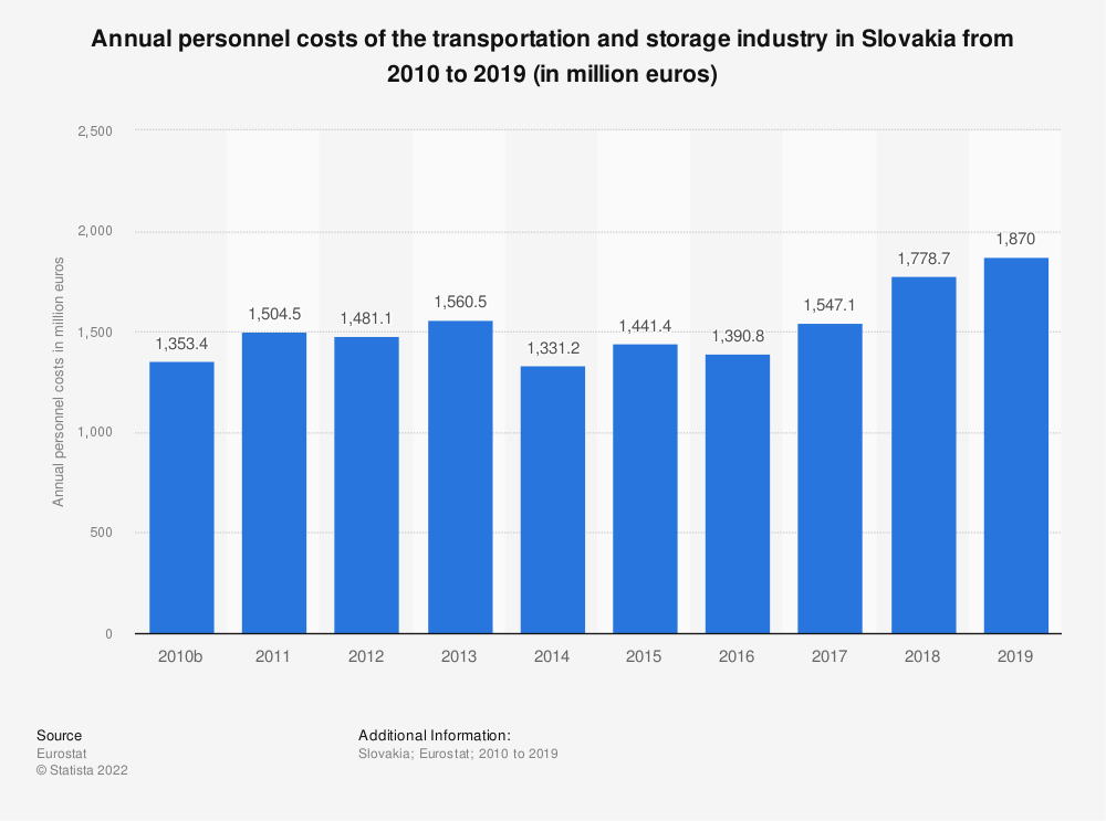 Statistic: Annual personnel costs of the transportation and storage industry in Slovakia from 2008 to 2016 (in million euros) | Statista