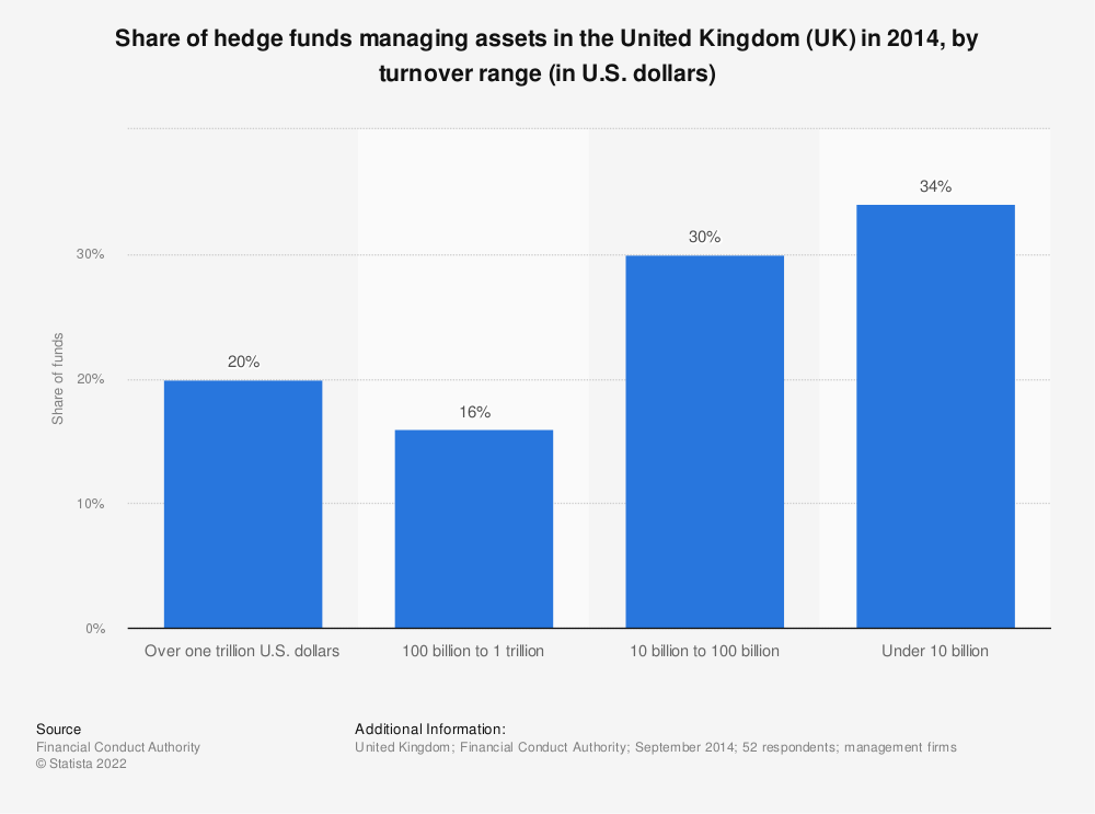 Statistic: Share of hedge funds managing assets in the United Kingdom (UK) in 2014, by turnover range (in U.S. dollars) | Statista