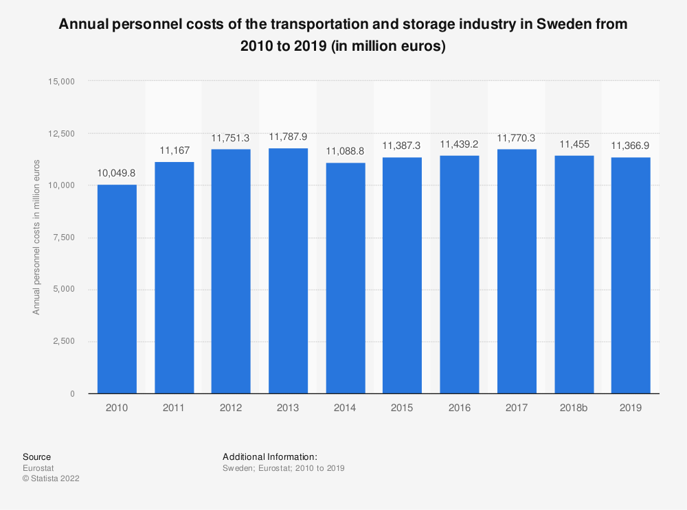 Statistic: Annual personnel costs of the transportation and storageindustry in Sweden from 2008 to 2016 (in million euros) | Statista