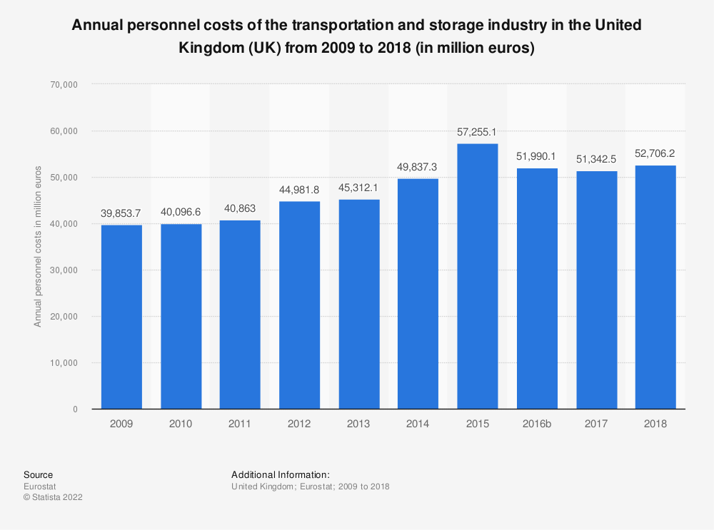 Statistic: Annual personnel costs of the transportation and storage industry in the United Kingdom (UK) from 2008 to 2016 (in million euros) | Statista