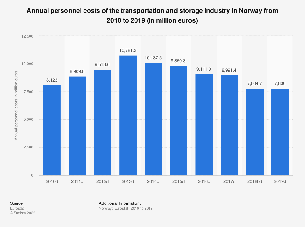 Statistic: Annual personnel costs of the transportation and storage industry in Norway from 2008 to 2016 (in million euros) | Statista