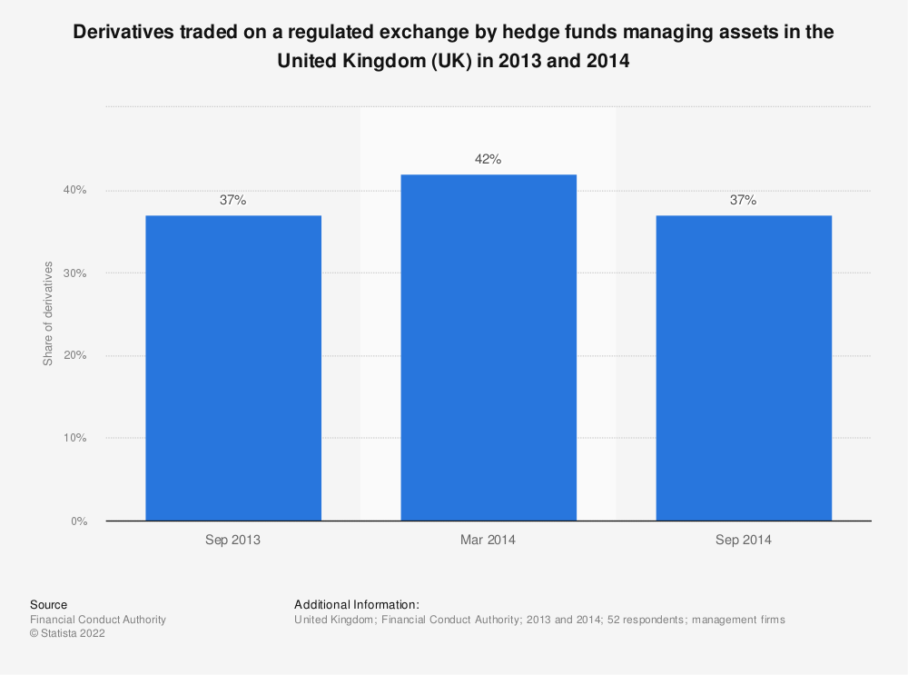 Statistic: Derivatives traded on a regulated exchange by hedge funds managing assets in the United Kingdom (UK) in 2013 and 2014 | Statista