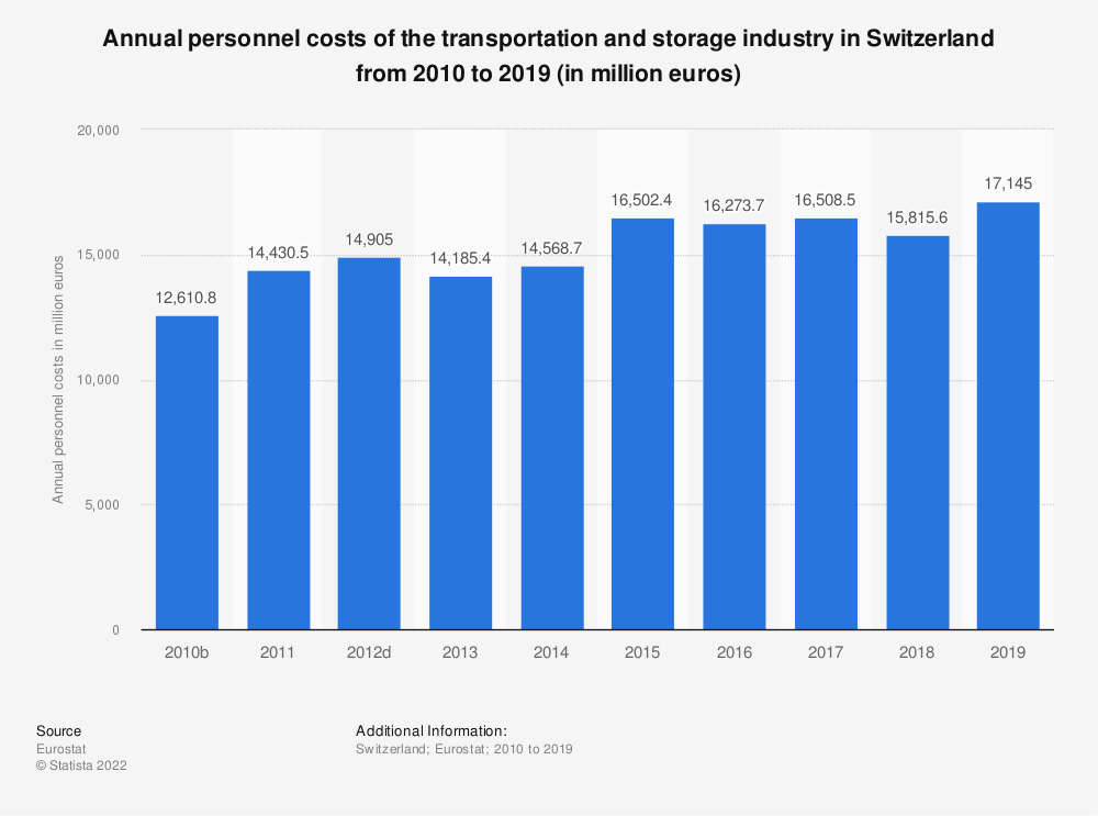 Statistic: Annual personnel costs of the transportation and storageindustry in Switzerland from 2009 to 2016 (in million euros) | Statista