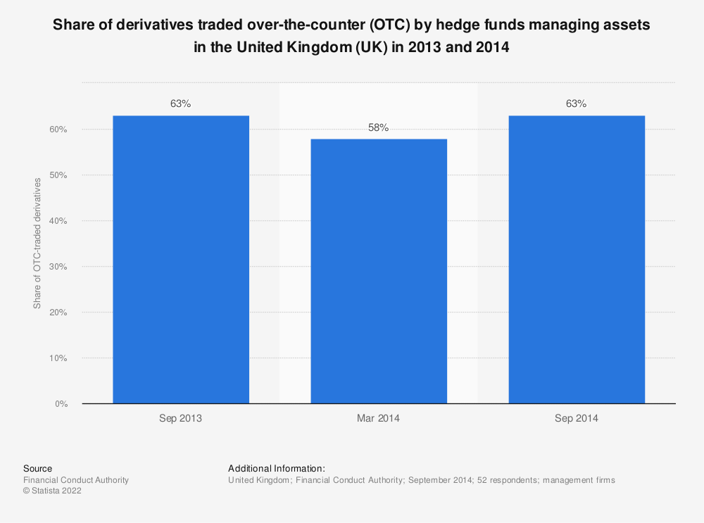 Statistic: Share of derivatives traded over-the-counter (OTC) by hedge funds managing assets in the United Kingdom (UK) in 2013 and 2014 | Statista