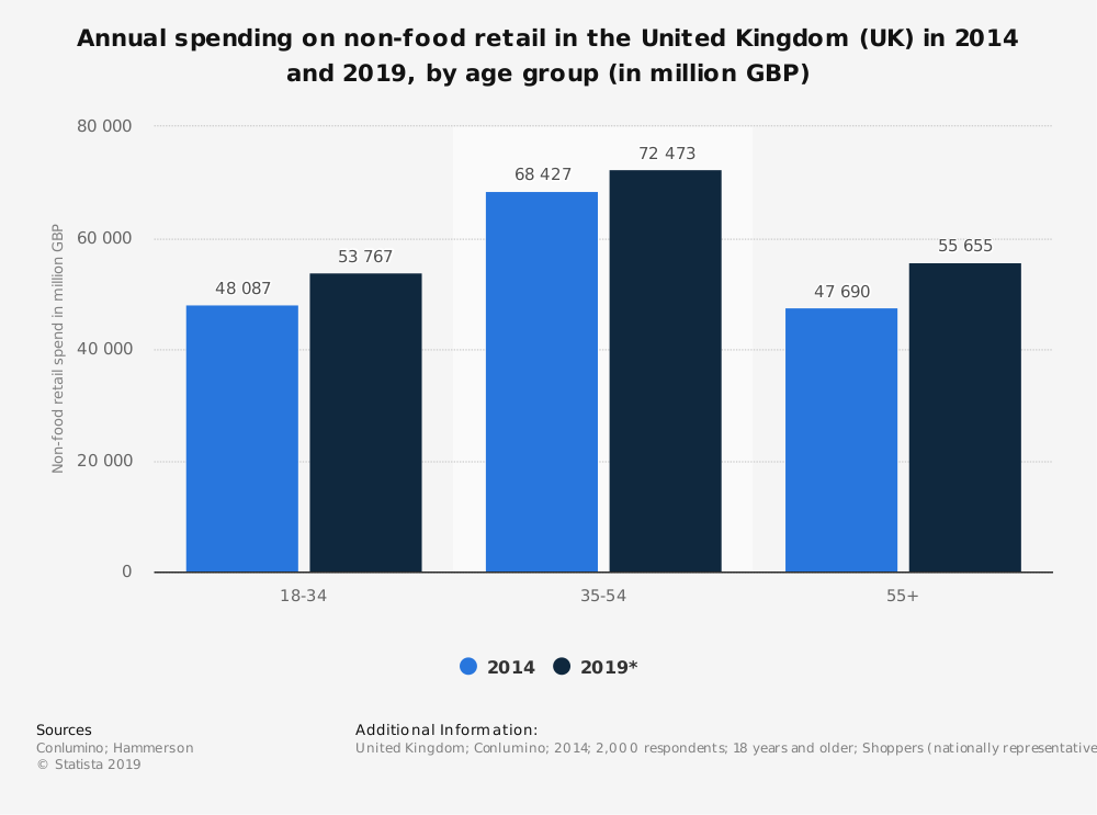 Statistic: Annual spending on non-food retail in the United Kingdom (UK) in 2014 and 2019, by age group (in million GBP) | Statista