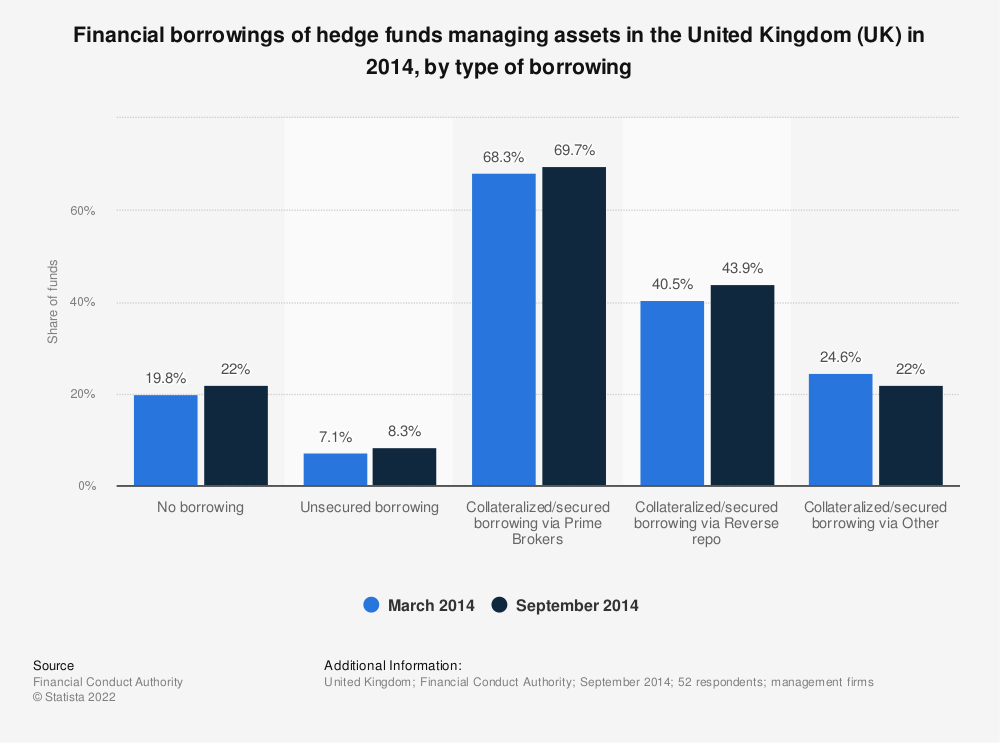 Statistic: Financial borrowings of hedge funds managing assets in the United Kingdom (UK) in 2014, by type of borrowing | Statista