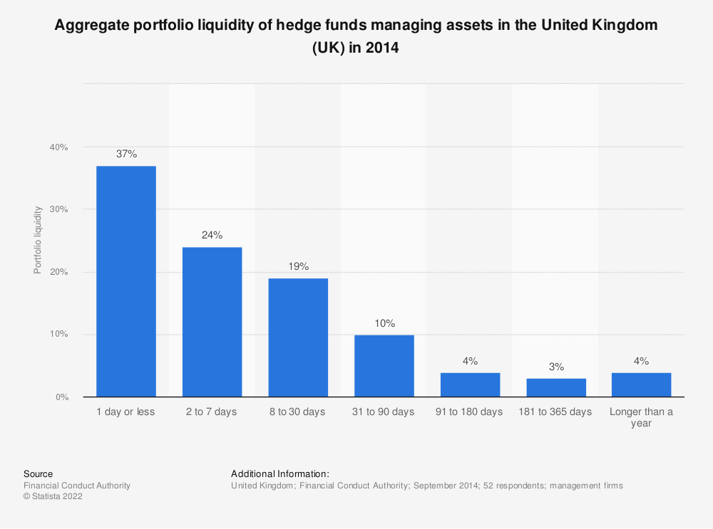 Statistic: Aggregate portfolio liquidity of hedge funds managing assets in the United Kingdom (UK) in 2014 | Statista