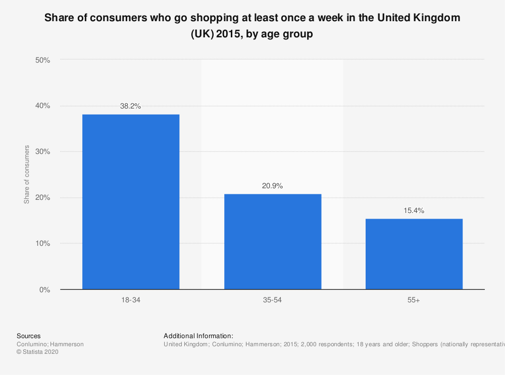 Statistic: Share of consumers who go shopping at least once a week in the United Kingdom (UK) 2015, by age group | Statista