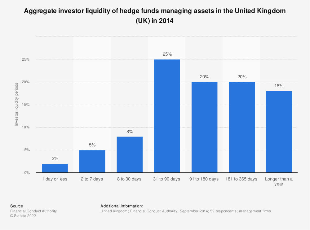 Statistic: Aggregate investor liquidity of hedge funds managing assets in the United Kingdom (UK) in 2014 | Statista