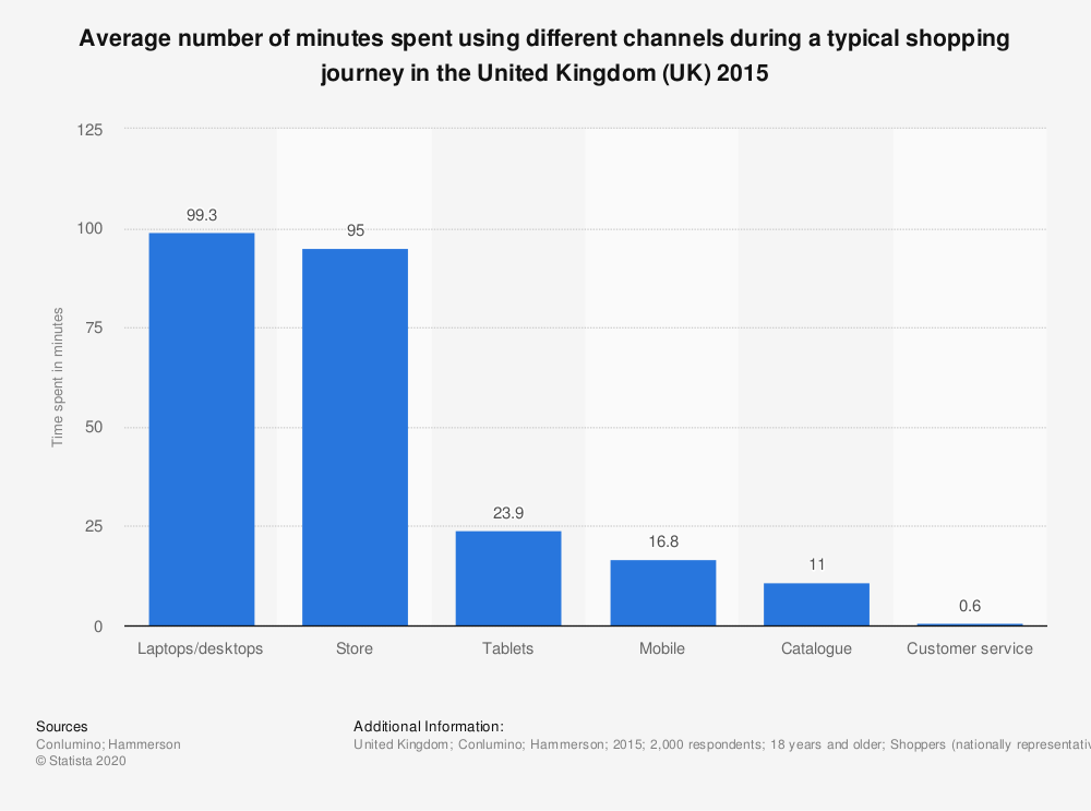 Statistic: Average number of minutes spent using different channels during a typical shopping journey in the United Kingdom (UK) 2015 | Statista