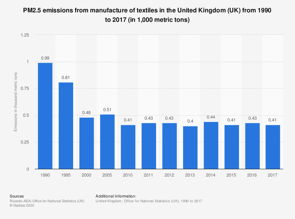 Statistic: PM2.5 emissions from manufacture of textiles in the United Kingdom (UK) from 1990 to 2017 (in 1,000 metric tons) | Statista