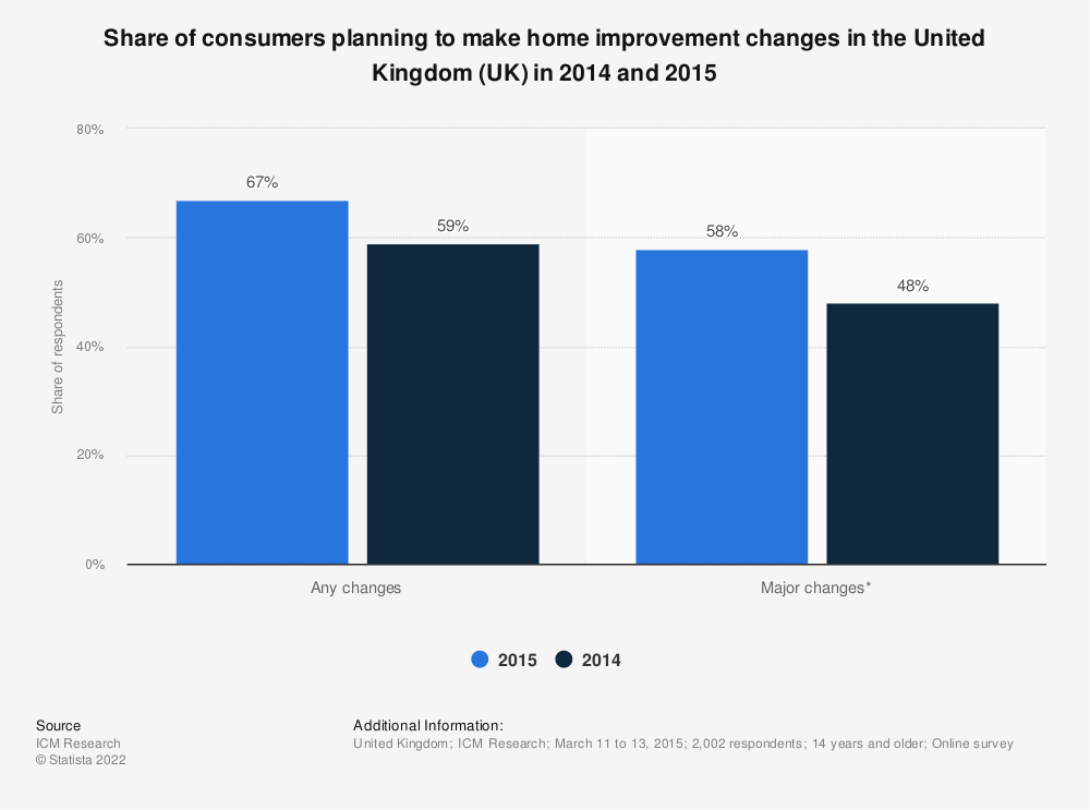Statistic: Share of consumers planning to make home improvement changes in the United Kingdom (UK) in 2014 and 2015 | Statista