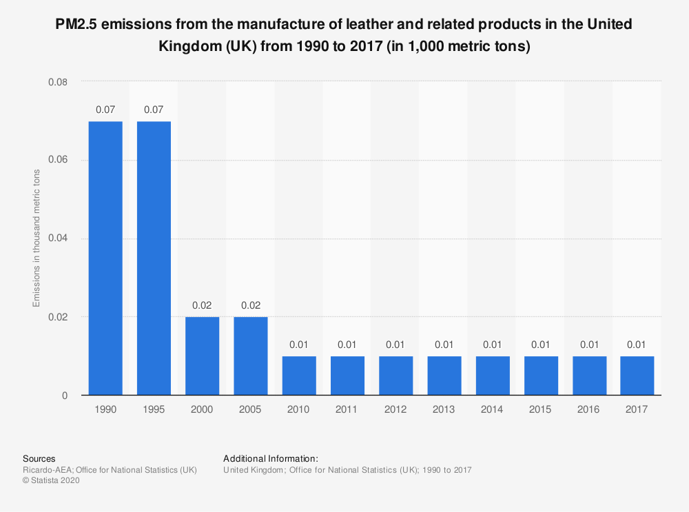Statistic: PM2.5 emissions from the manufacture of leather and related products in the United Kingdom (UK) from 1990 to 2017 (in 1,000 metric tons) | Statista